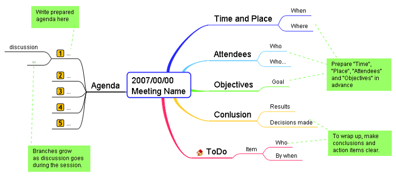 Agile modeling with mind map and uml stickyminds figure 2 meeting log mind map template pronofoot35fo Choice Image