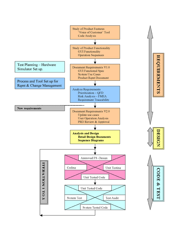 Requirements engineering our best practices stickyminds figure 1 sdlc phases and activities ccuart Images