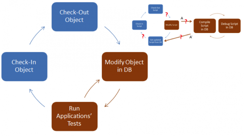 Single process for database development and version control