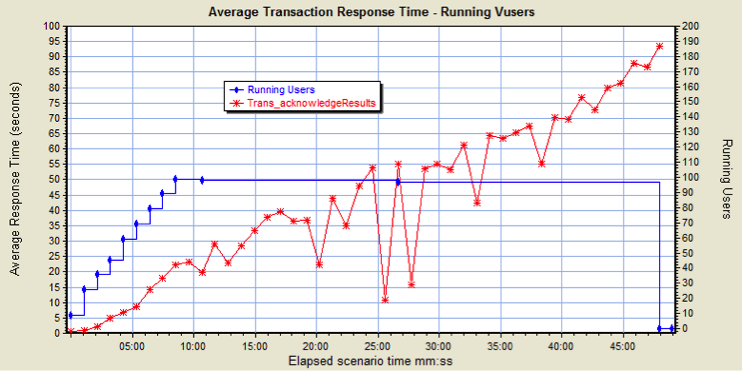 Average Transaction Response Time: Abnormal Response