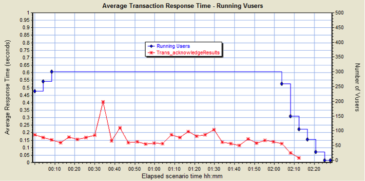 Average Transaction Response Time: Normal Response