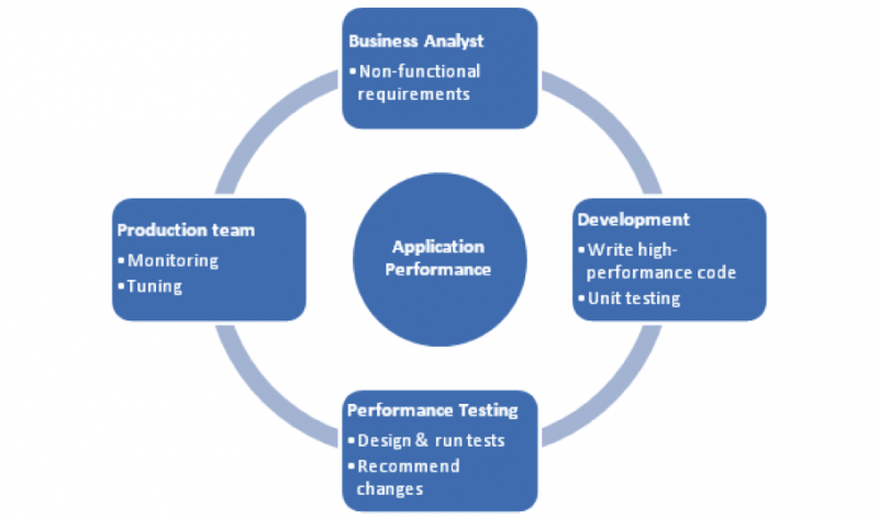 Application performance responsibilities