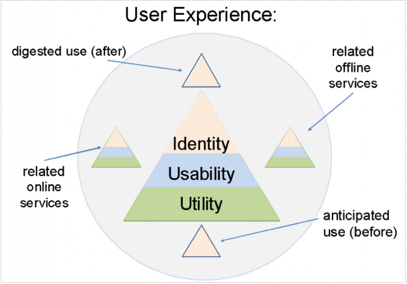 User experience covers all the quality attributes discussed: utility, usability, and identity—in other words, the whole pyramid. Additionally, it covers the anticipated and digested use of the product, as well as all related online and offline services.