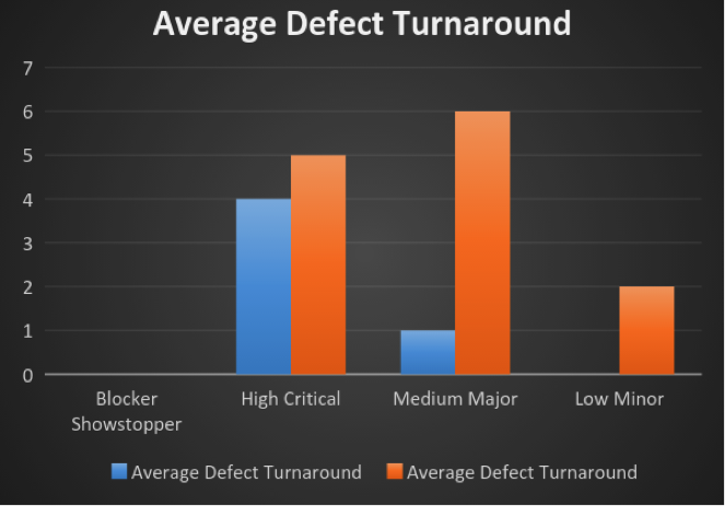 Average defect turnaround