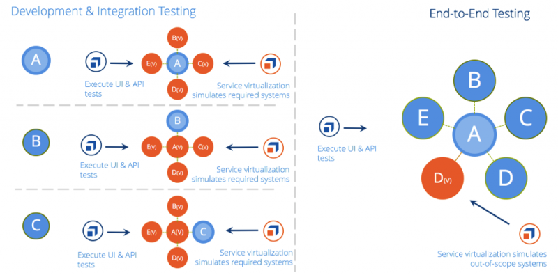 Service virtualization for integration testing and end-to-end testing