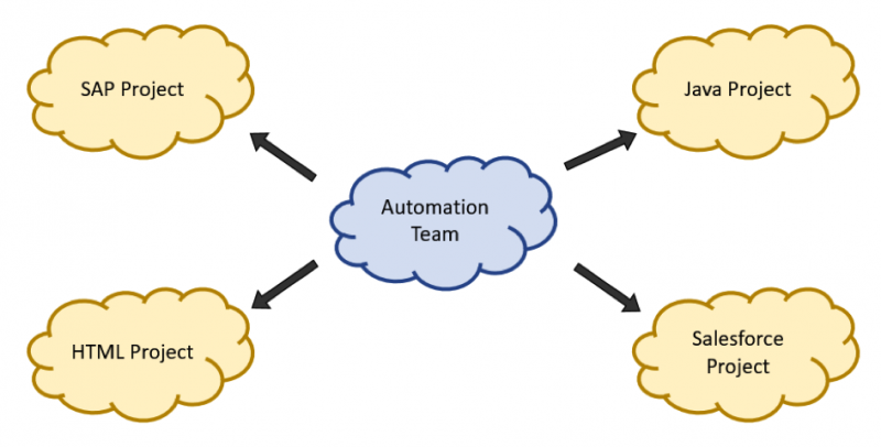 Depiction of automation team in charge of SAP, HTML, Java, and Salesforce projects