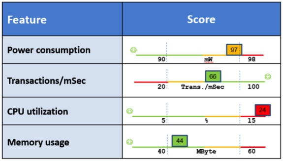 Performance test results displayed in the same color-coded sliding scale format
