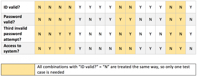 Decision table with removable test cases highlighted