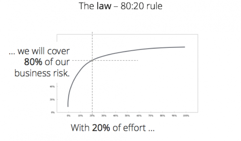 80/20 rule for business risk
