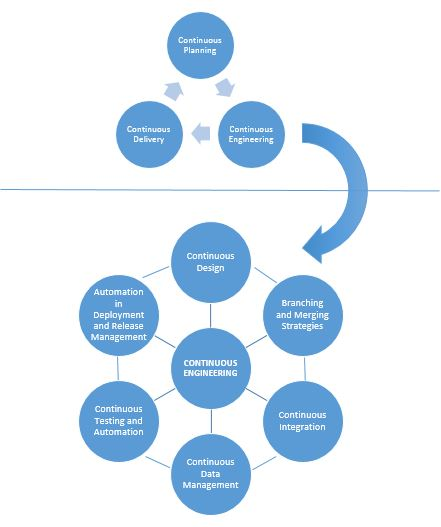 Key areas of continuous engineering for agility