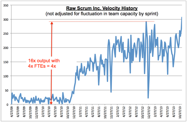raw scrum velocity