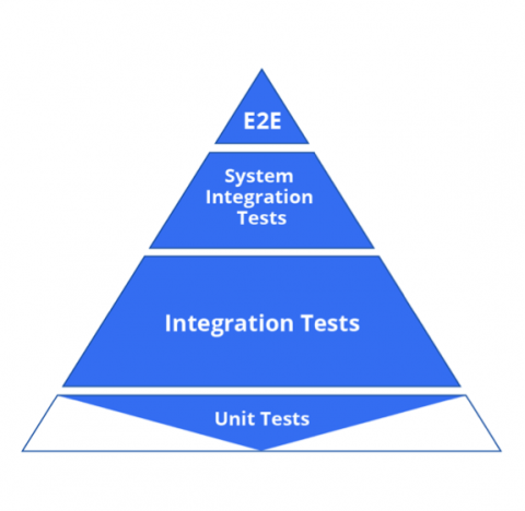 Test pyramid with the base unit test layer eroded