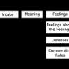 The Satir Interaction Model